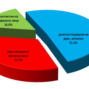 С 20,5 процента спадна заболеваемостта за седмица в област Сливен